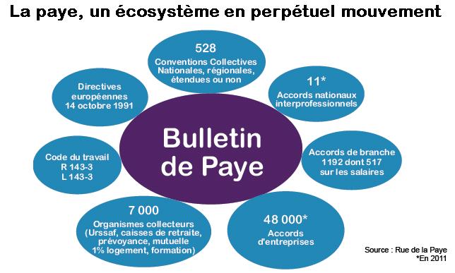 Écosystème paye