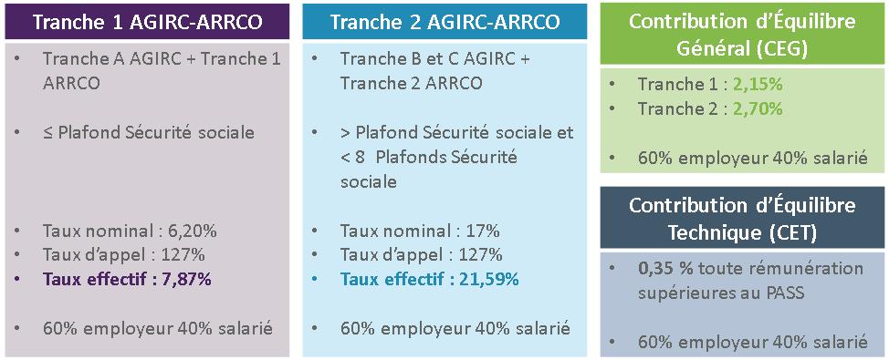Cotisations Sociales Tout Ce Qui Change En 2019 Rue De