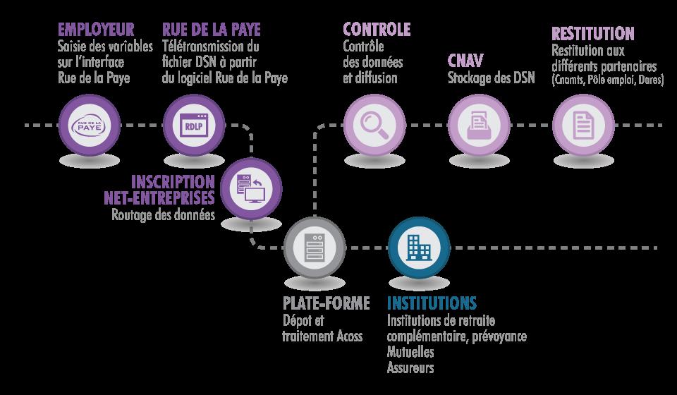 schéma fonctionnement DSN