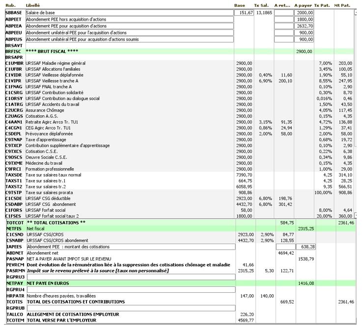 abondement PEE exemple bulletin de paie 2021